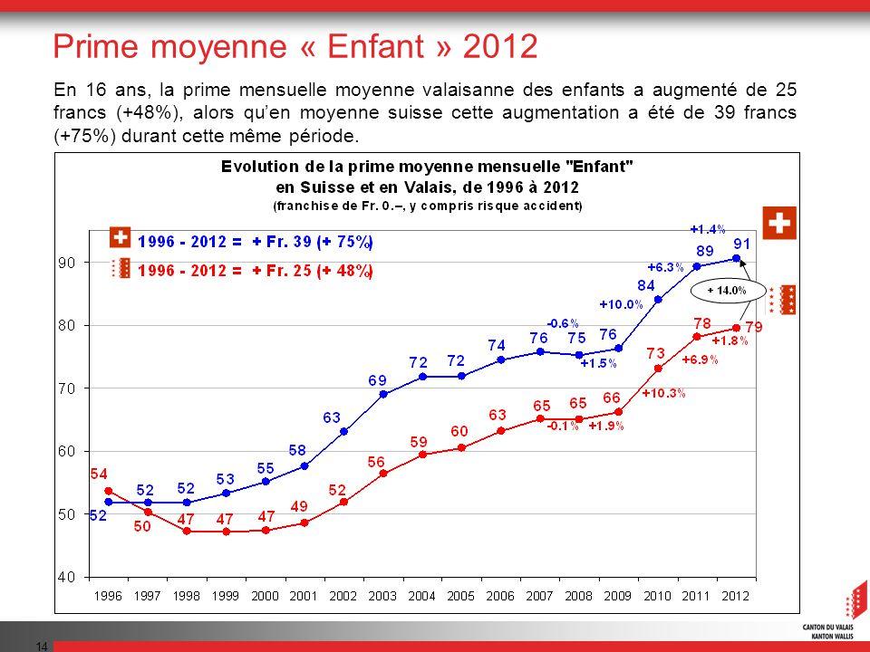 14 En 16 ans, la prime mensuelle moyenne valaisanne des enfants a augmenté de 25 francs (+48%), alors quen moyenne suisse cette augmentation a été de 39 francs (+75%) durant cette même période.