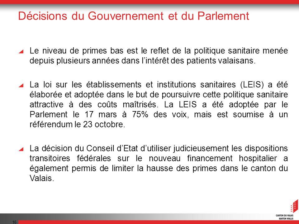 16 Décisions du Gouvernement et du Parlement Le niveau de primes bas est le reflet de la politique sanitaire menée depuis plusieurs années dans lintérêt des patients valaisans.