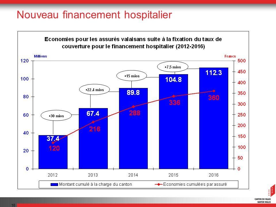 18 Nouveau financement hospitalier