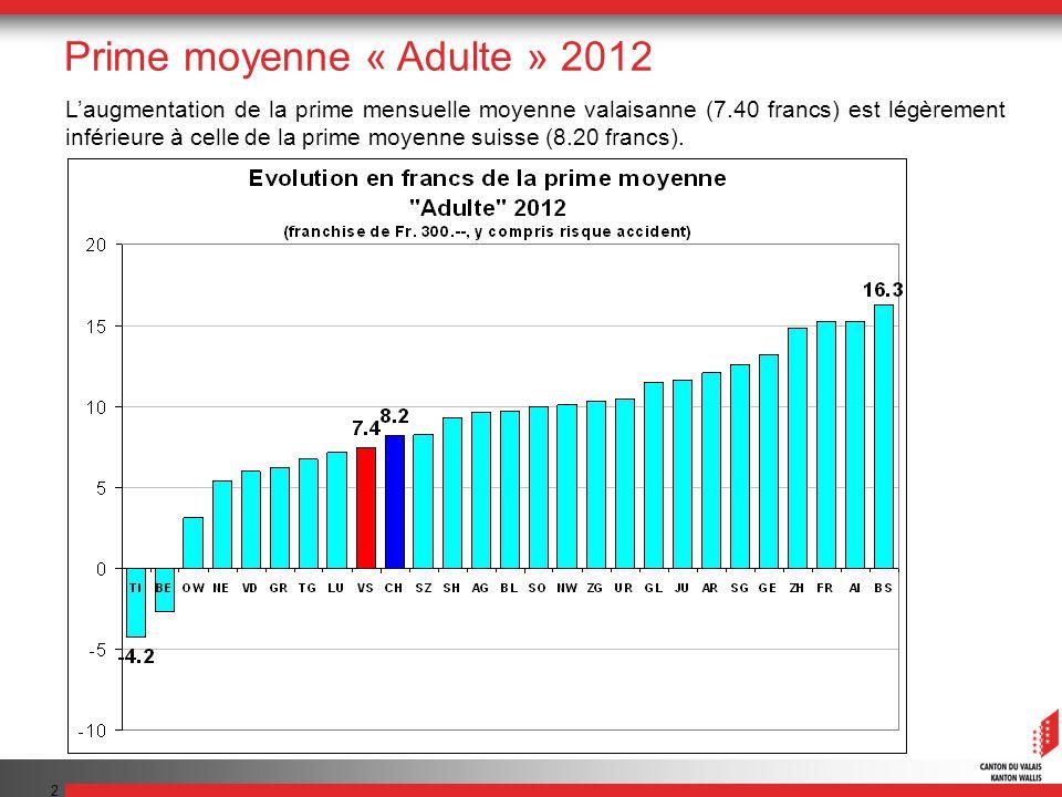 13 Prime moyenne « Enfant » 2012 La prime valaisanne est inférieure de 12 francs par mois à la moyenne suisse.