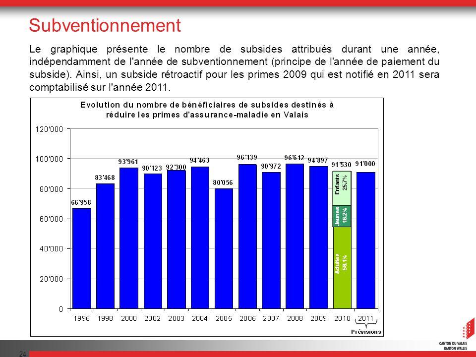 24 Le graphique présente le nombre de subsides attribués durant une année, indépendamment de l année de subventionnement (principe de l année de paiement du subside).