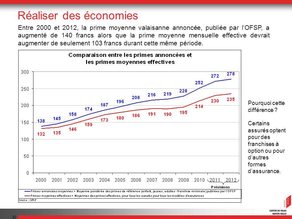 30 Entre 2000 et 2012, la prime moyenne valaisanne annoncée, publiée par lOFSP, a augmenté de 140 francs alors que la prime moyenne mensuelle effective devrait augmenter de seulement 103 francs durant cette même période.