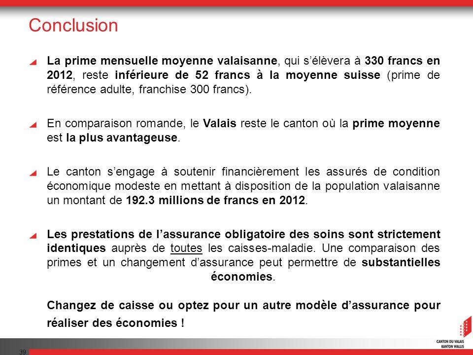 39 Conclusion La prime mensuelle moyenne valaisanne, qui sélèvera à 330 francs en 2012, reste inférieure de 52 francs à la moyenne suisse (prime de référence adulte, franchise 300 francs).