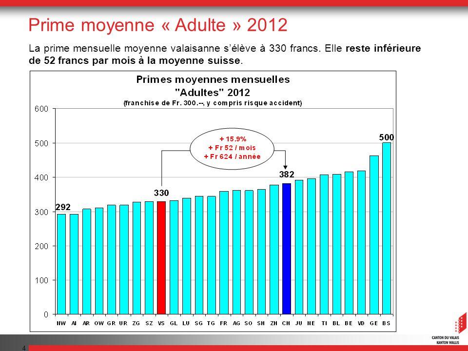 4 La prime mensuelle moyenne valaisanne sélève à 330 francs.