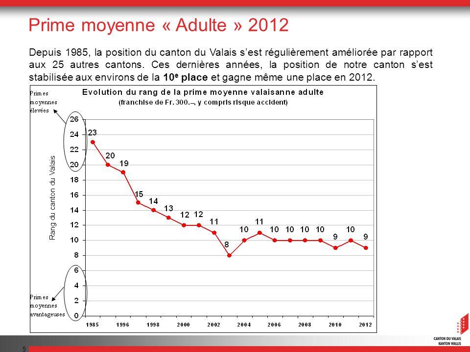 6 En comparaison romande, le Valais est le canton le moins cher (330 francs par mois).