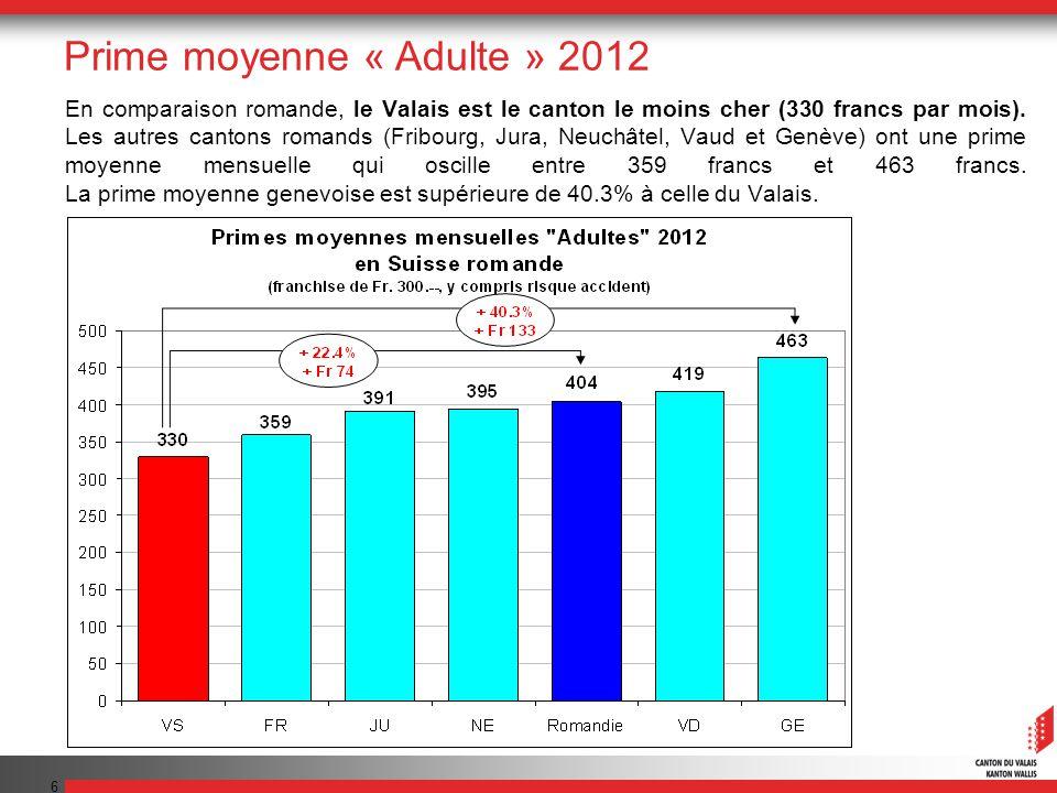 17 Nouveau financement hospitalier Dispositions transitoires de la LAMal (Financement hospitalier) « Les cantons dont la moyenne des primes pour adultes est inférieure à la moyenne suisse (…) peuvent fixer leur part de rémunération entre 45 % et 55 %.