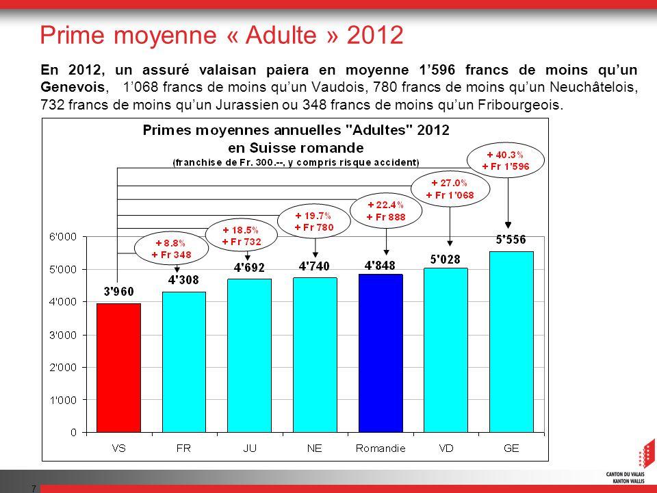 8 Depuis 1996, la prime moyenne mensuelle valaisanne a augmenté pour les adultes de 158 francs (+92%), passant de 172 francs en 1996 à 330 francs en 2012.