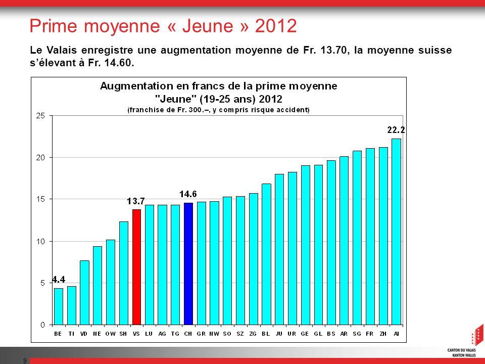 10 La prime valaisanne est inférieure de 44 francs par mois à la moyenne suisse.