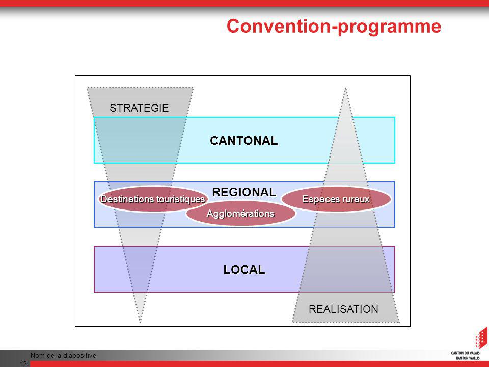 Nom de la diapositive 12 STRATEGIE CANTONAL REGIONAL LOCAL REALISATION Agglomérations Espaces ruraux Destinations touristiques Convention-programme
