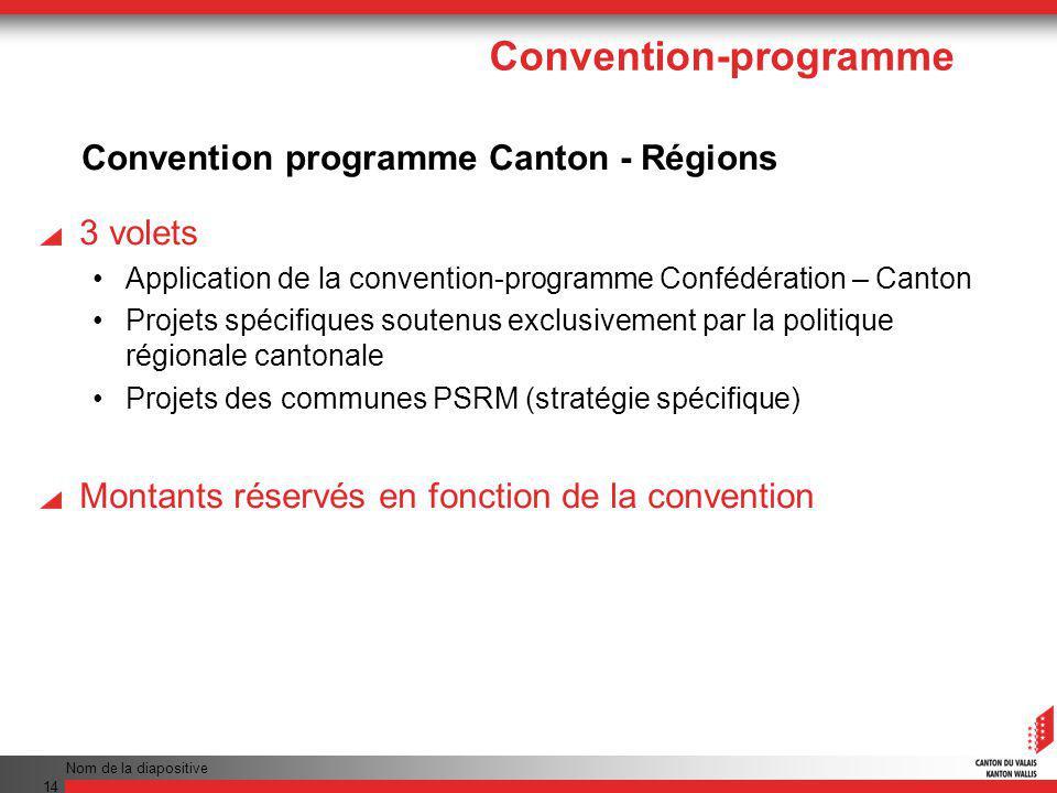 Nom de la diapositive 14 3 volets Application de la convention-programme Confédération – Canton Projets spécifiques soutenus exclusivement par la politique régionale cantonale Projets des communes PSRM (stratégie spécifique) Montants réservés en fonction de la convention Convention programme Canton - Régions Convention-programme