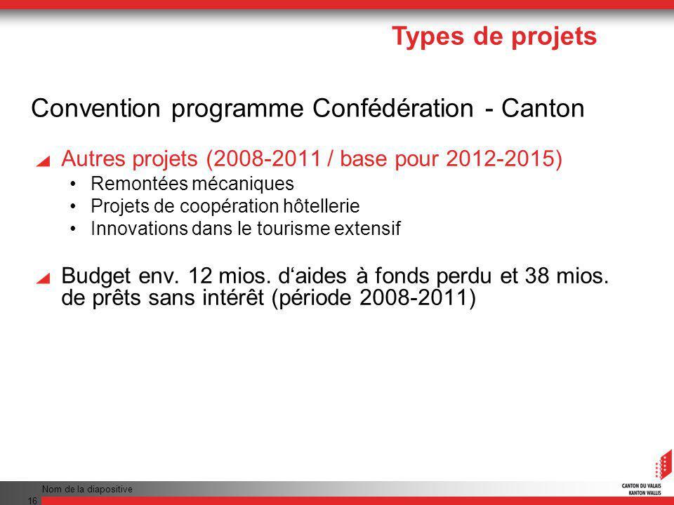 Nom de la diapositive 16 Autres projets (2008-2011 / base pour 2012-2015) Remontées mécaniques Projets de coopération hôtellerie Innovations dans le tourisme extensif Budget env.