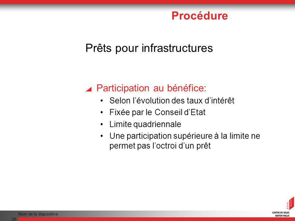 Nom de la diapositive 26 Prêts pour infrastructures Participation au bénéfice: Selon lévolution des taux dintérêt Fixée par le Conseil dEtat Limite quadriennale Une participation supérieure à la limite ne permet pas loctroi dun prêt Procédure