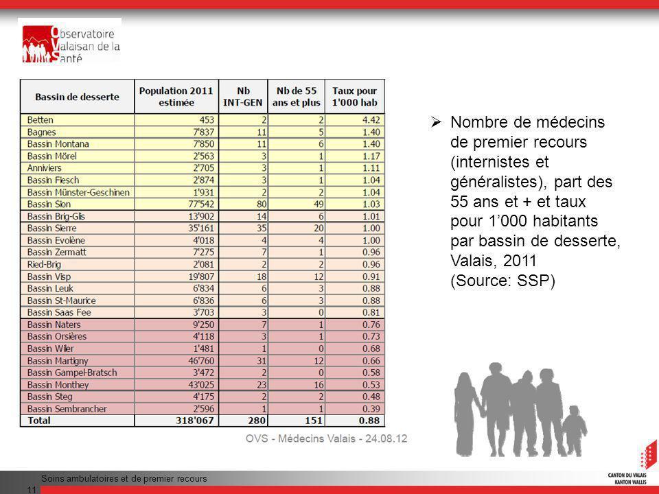 Soins ambulatoires et de premier recours 11 Nombre de médecins de premier recours (internistes et généralistes), part des 55 ans et + et taux pour 1000 habitants par bassin de desserte, Valais, 2011 (Source: SSP)
