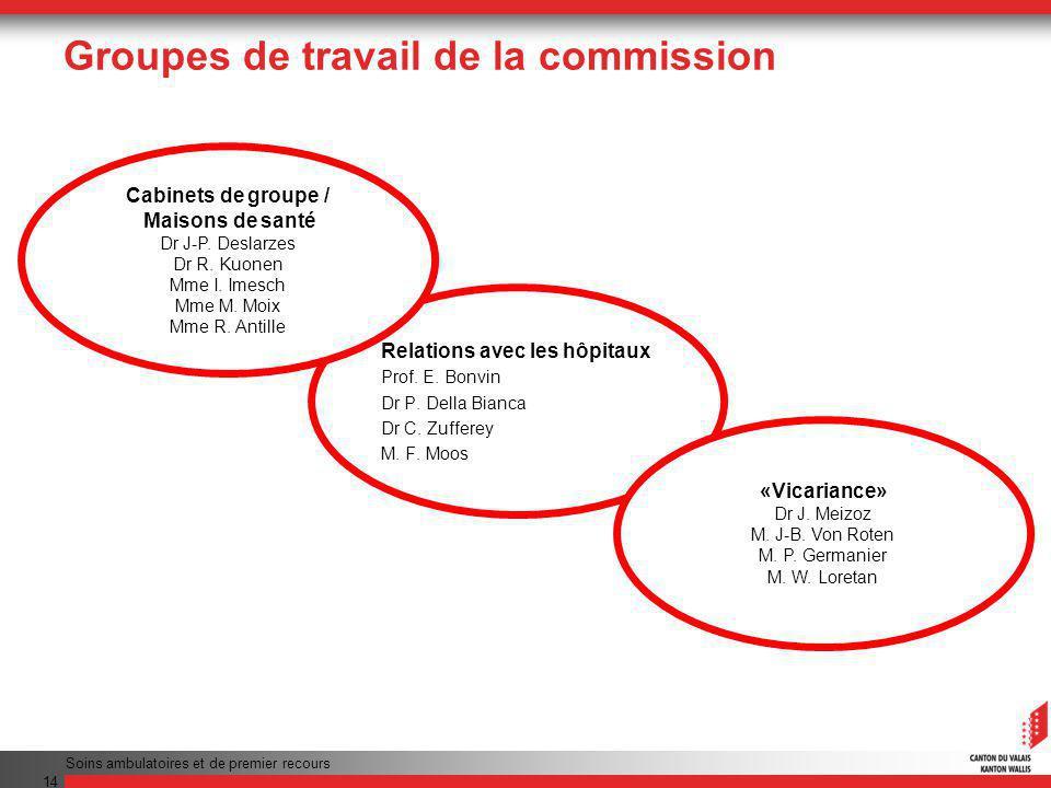 Groupes de travail de la commission Soins ambulatoires et de premier recours 14 Relations avec les hôpitaux Prof.