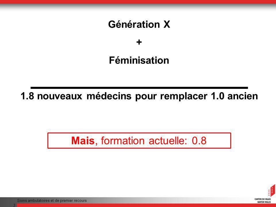 Génération X + Féminisation 1.8 nouveaux médecins pour remplacer 1.0 ancien Mais, formation actuelle: 0.8 Soins ambulatoires et de premier recours 3