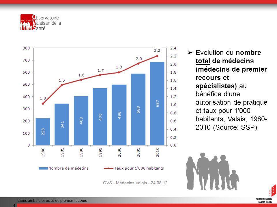 4 Evolution du nombre total de médecins (médecins de premier recours et spécialistes) au bénéfice dune autorisation de pratique et taux pour 1000 habitants, Valais, 1980- 2010 (Source: SSP)