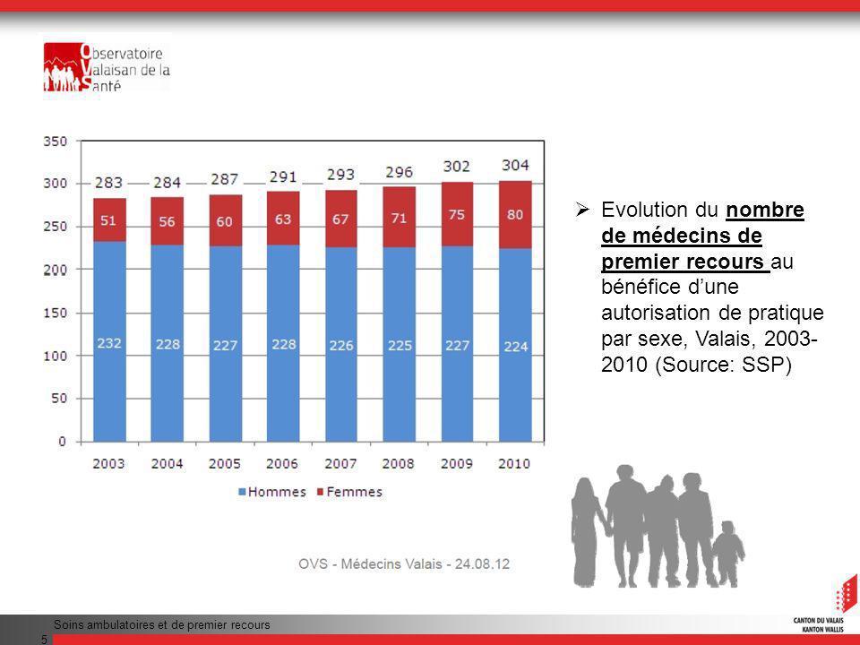 Soins ambulatoires et de premier recours 5 Evolution du nombre de médecins de premier recours au bénéfice dune autorisation de pratique par sexe, Valais, 2003- 2010 (Source: SSP)
