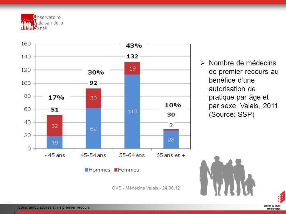 7 Nombre de médecins de premier recours au bénéfice dune autorisation de pratique par âge et par sexe, Valais, 2011 (Source: SSP)
