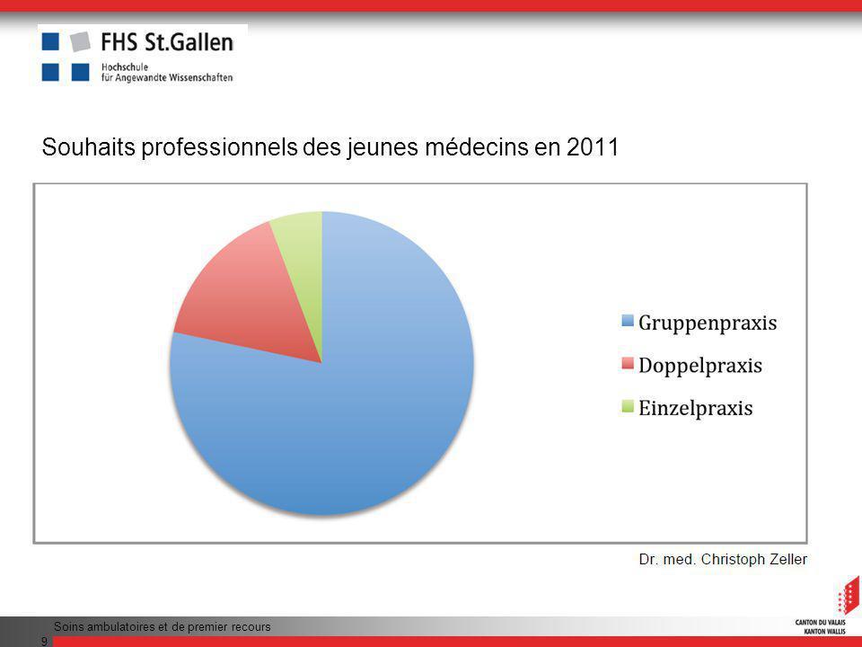 Soins ambulatoires et de premier recours 9 Souhaits professionnels des jeunes médecins en 2011