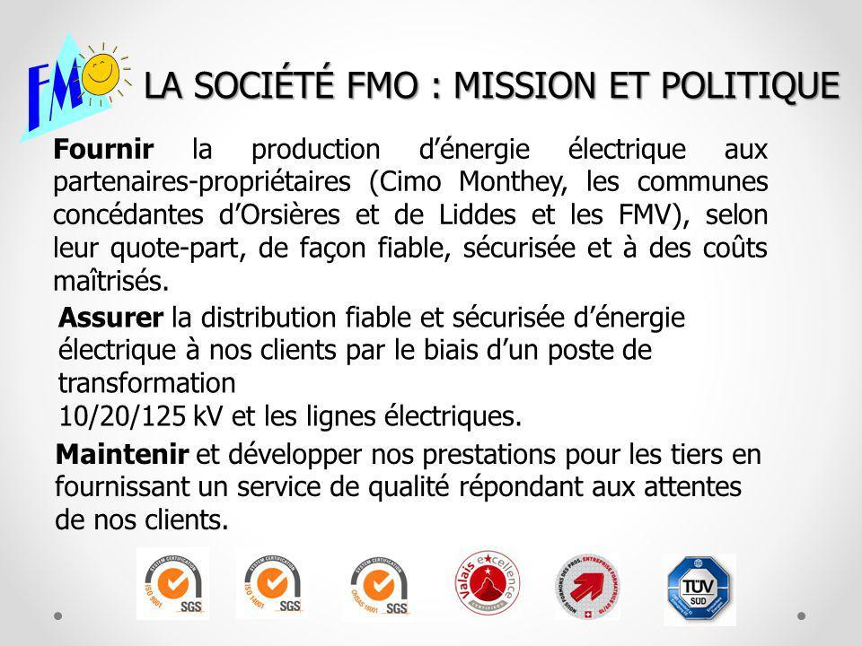 LA SOCIÉTÉ FMO : MISSION ET POLITIQUE Fournir la production dénergie électrique aux partenaires-propriétaires (Cimo Monthey, les communes concédantes