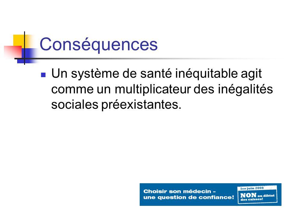 Conséquences Un système de santé inéquitable agit comme un multiplicateur des inégalités sociales préexistantes.