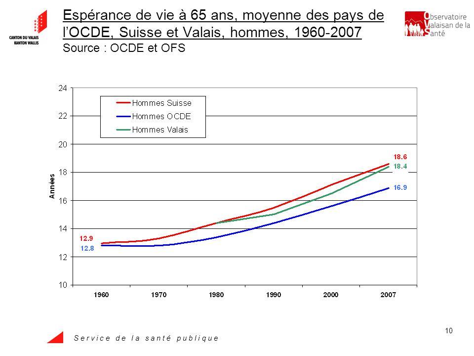 S e r v i c e d e l a s a n t é p u b l i q u e 10 Espérance de vie à 65 ans, moyenne des pays de lOCDE, Suisse et Valais, hommes, 1960-2007 Source : OCDE et OFS