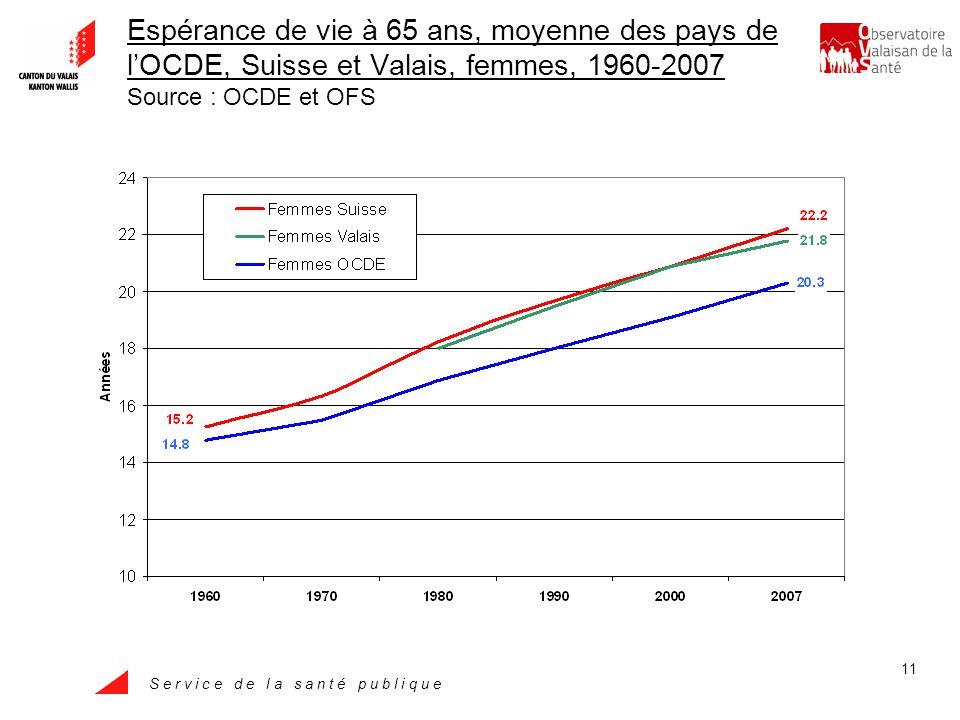 S e r v i c e d e l a s a n t é p u b l i q u e 11 Espérance de vie à 65 ans, moyenne des pays de lOCDE, Suisse et Valais, femmes, 1960-2007 Source : OCDE et OFS