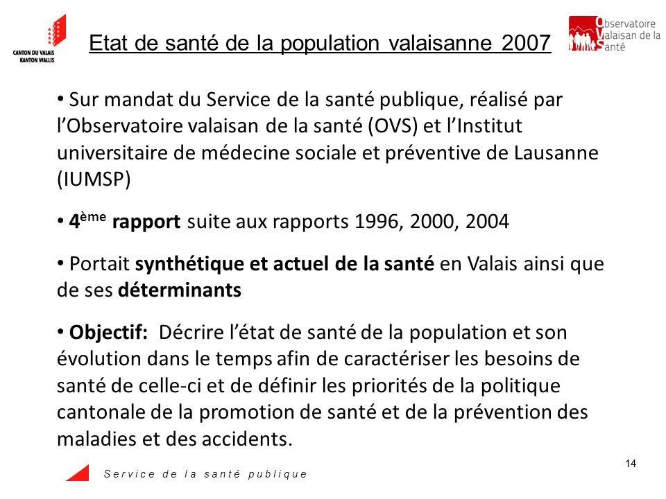 S e r v i c e d e l a s a n t é p u b l i q u e 14 Etat de santé de la population valaisanne 2007 Sur mandat du Service de la santé publique, réalisé par lObservatoire valaisan de la santé (OVS) et lInstitut universitaire de médecine sociale et préventive de Lausanne (IUMSP) 4 ème rapport suite aux rapports 1996, 2000, 2004 Portait synthétique et actuel de la santé en Valais ainsi que de ses déterminants Objectif: Décrire létat de santé de la population et son évolution dans le temps afin de caractériser les besoins de santé de celle-ci et de définir les priorités de la politique cantonale de la promotion de santé et de la prévention des maladies et des accidents.