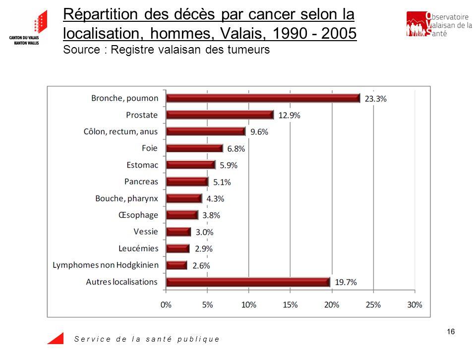 S e r v i c e d e l a s a n t é p u b l i q u e 16 Répartition des décès par cancer selon la localisation, hommes, Valais, 1990 - 2005 Source : Registre valaisan des tumeurs