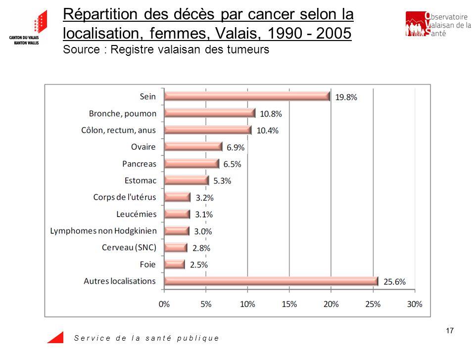 S e r v i c e d e l a s a n t é p u b l i q u e 17 Répartition des décès par cancer selon la localisation, femmes, Valais, 1990 - 2005 Source : Registre valaisan des tumeurs
