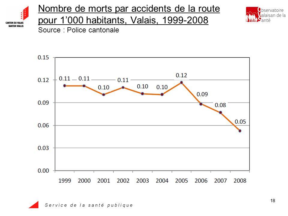 S e r v i c e d e l a s a n t é p u b l i q u e 18 Nombre de morts par accidents de la route pour 1000 habitants, Valais, 1999-2008 Source : Police cantonale