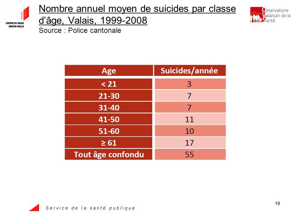 S e r v i c e d e l a s a n t é p u b l i q u e 19 Nombre annuel moyen de suicides par classe dâge, Valais, 1999-2008 Source : Police cantonale
