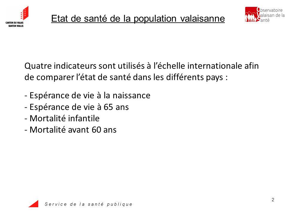 S e r v i c e d e l a s a n t é p u b l i q u e 13 Proportion de décès (%) survenus avant lâge de 60 ans, Valais – Suisse, 1981-2007 Source : OFS