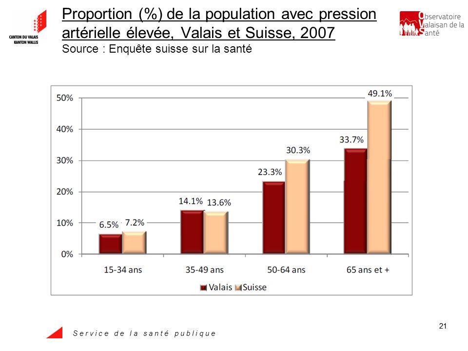 S e r v i c e d e l a s a n t é p u b l i q u e 21 Proportion (%) de la population avec pression artérielle élevée, Valais et Suisse, 2007 Source : Enquête suisse sur la santé