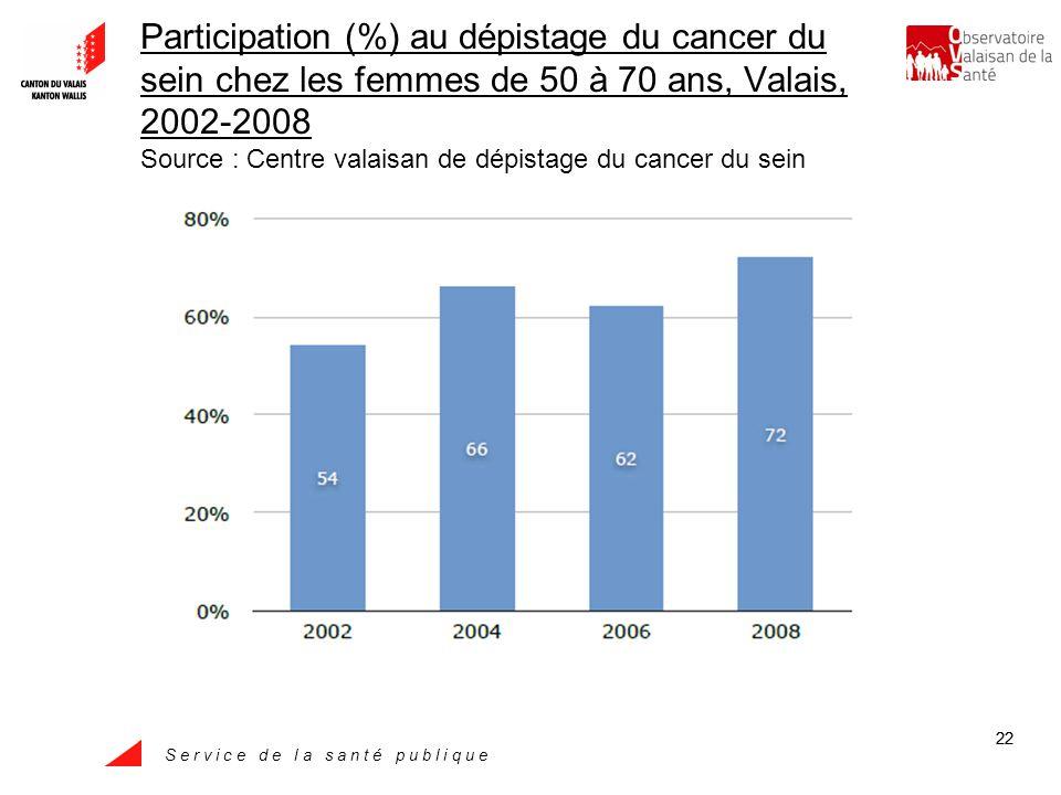 S e r v i c e d e l a s a n t é p u b l i q u e 22 Participation (%) au dépistage du cancer du sein chez les femmes de 50 à 70 ans, Valais, 2002-2008 Source : Centre valaisan de dépistage du cancer du sein
