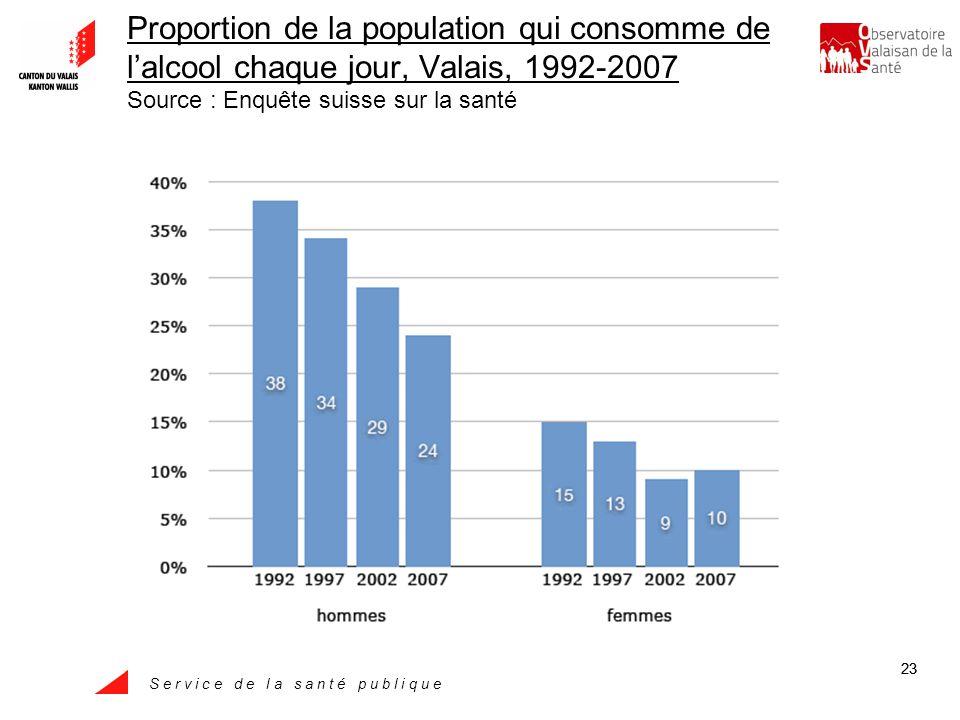 S e r v i c e d e l a s a n t é p u b l i q u e 23 Proportion de la population qui consomme de lalcool chaque jour, Valais, 1992-2007 Source : Enquête suisse sur la santé