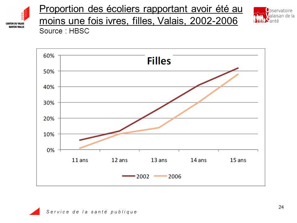 S e r v i c e d e l a s a n t é p u b l i q u e 24 Proportion des écoliers rapportant avoir été au moins une fois ivres, filles, Valais, 2002-2006 Source : HBSC