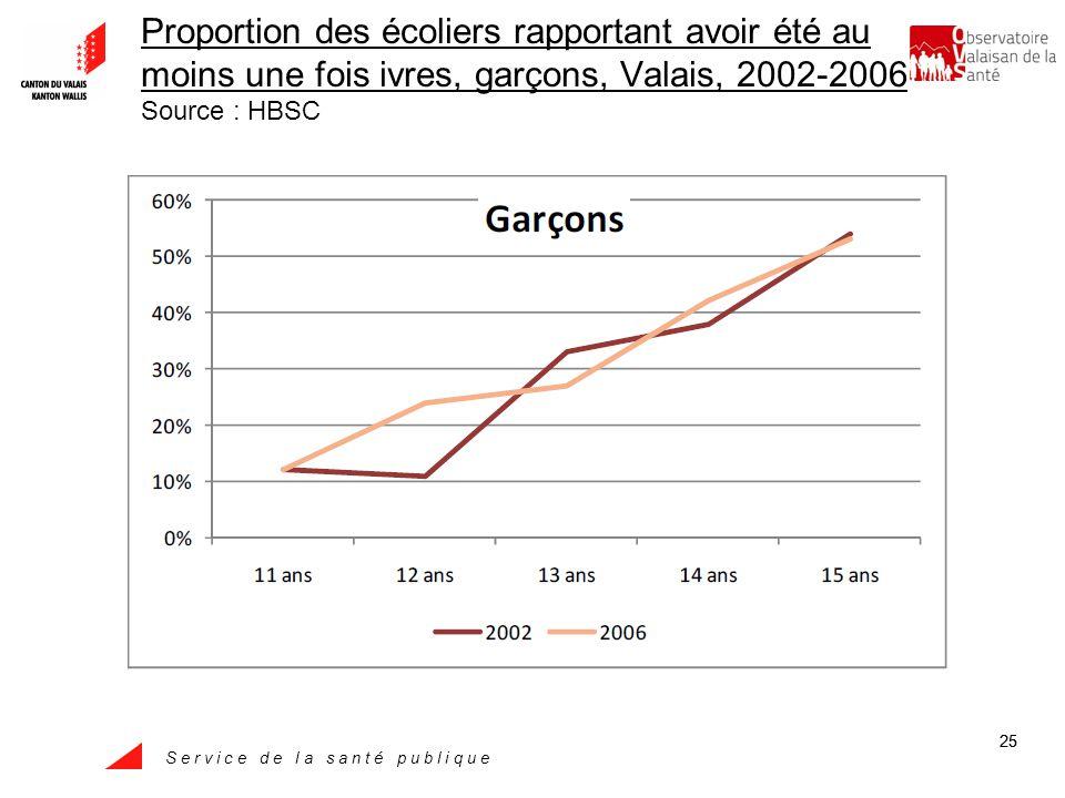 S e r v i c e d e l a s a n t é p u b l i q u e 25 Proportion des écoliers rapportant avoir été au moins une fois ivres, garçons, Valais, 2002-2006 Source : HBSC
