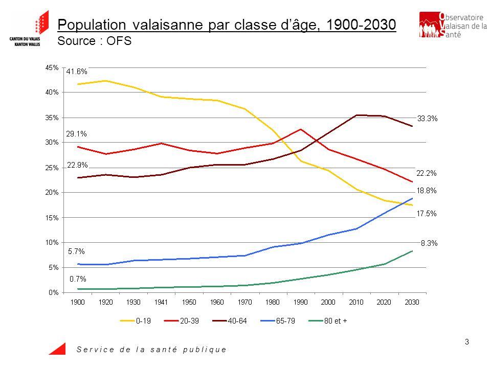 S e r v i c e d e l a s a n t é p u b l i q u e 3 Population valaisanne par classe dâge, 1900-2030 Source : OFS
