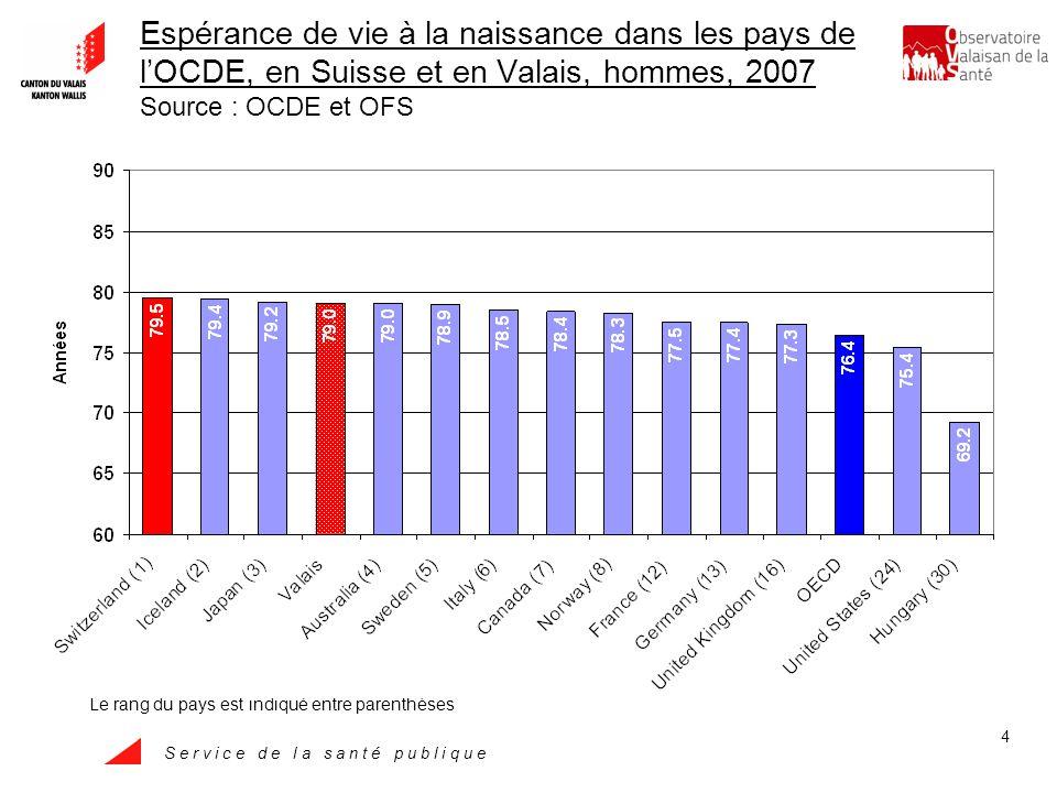 S e r v i c e d e l a s a n t é p u b l i q u e 5 Espérance de vie à la naissance dans les pays de lOCDE, en Suisse et en Valais, femmes, 2007 Source : OCDE et OFS Le rang du pays est indiqué entre parenthèses
