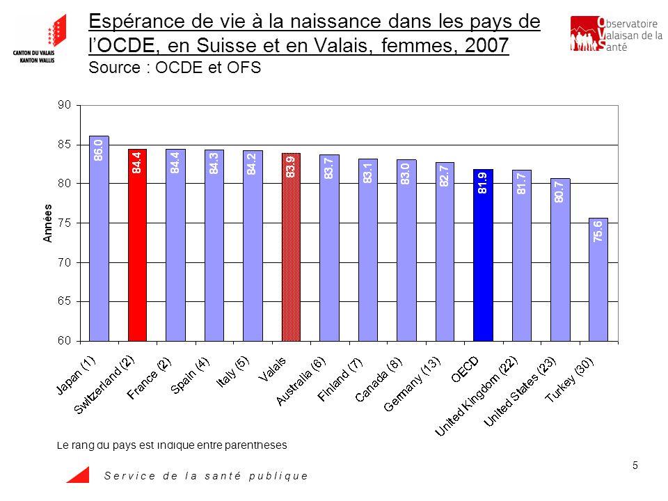 S e r v i c e d e l a s a n t é p u b l i q u e 6 Espérance de vie à la naissance, moyenne des pays de lOCDE, Suisse et Valais, hommes, 1960-2007 Source : OCDE et OFS