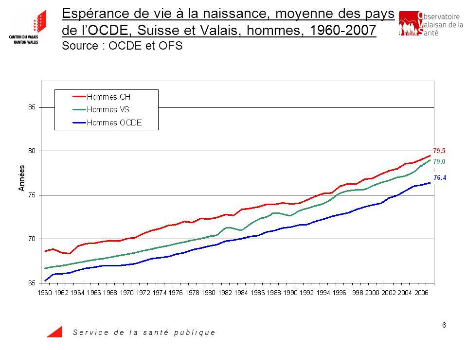 S e r v i c e d e l a s a n t é p u b l i q u e 27 Proportion des fumeurs en fonction de lâge, Valais - Suisse, 2007 Source : Enquête suisse sur la santé
