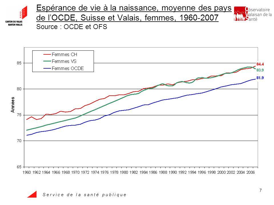 S e r v i c e d e l a s a n t é p u b l i q u e 7 Espérance de vie à la naissance, moyenne des pays de lOCDE, Suisse et Valais, femmes, 1960-2007 Source : OCDE et OFS