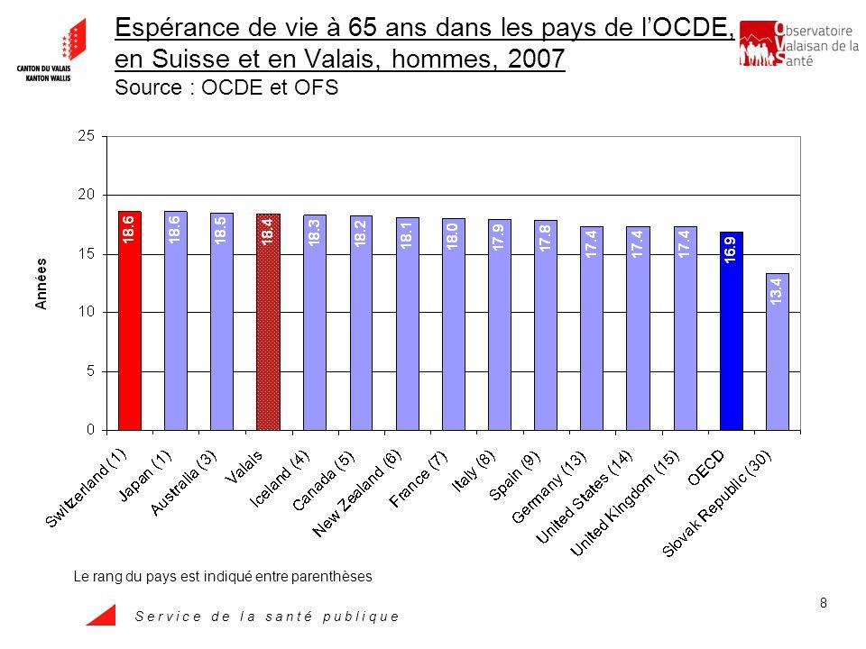 S e r v i c e d e l a s a n t é p u b l i q u e 9 Espérance de vie à 65 ans dans les pays de lOCDE, en Suisse et en Valais, femmes, 2007 Source : OCDE et OFS Le rang du pays est indiqué entre parenthèses