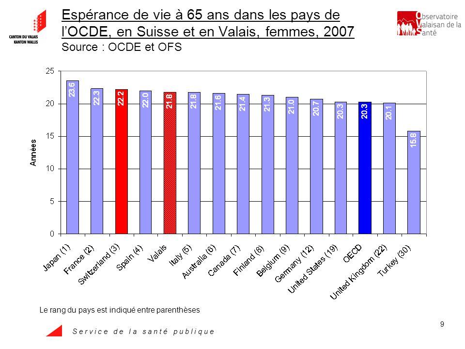 S e r v i c e d e l a s a n t é p u b l i q u e 20 Prévalence (%) de lobésité chez les adultes, Valais, 1992-2007 Source : Enquête suisse sur la santé