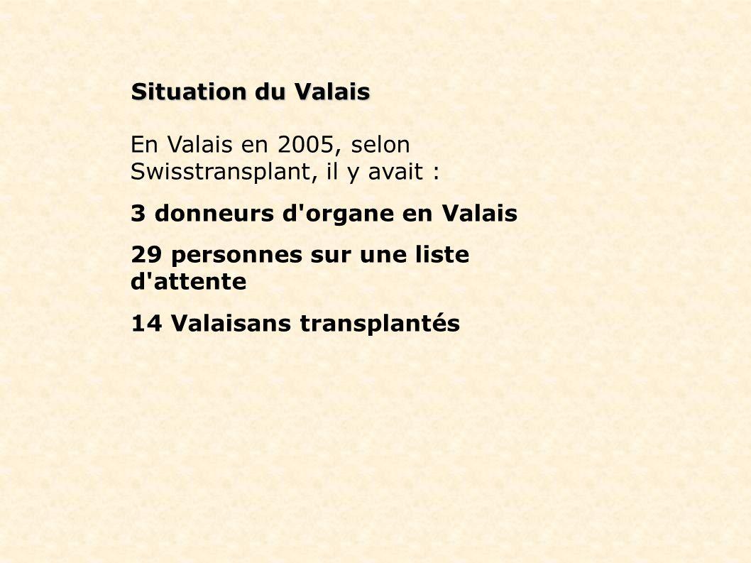 Situation du Valais En Valais en 2005, selon Swisstransplant, il y avait : 3 donneurs d'organe en Valais 29 personnes sur une liste d'attente 14 Valai