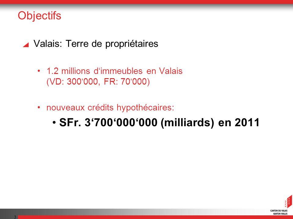 3 Objectifs Valais: Terre de propriétaires 1.2 millions dimmeubles en Valais (VD: 300000, FR: 70000) nouveaux crédits hypothécaires: SFr.