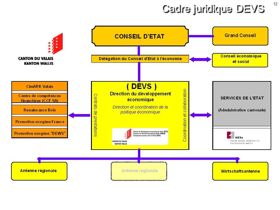 12 Cadre juridique DEVS