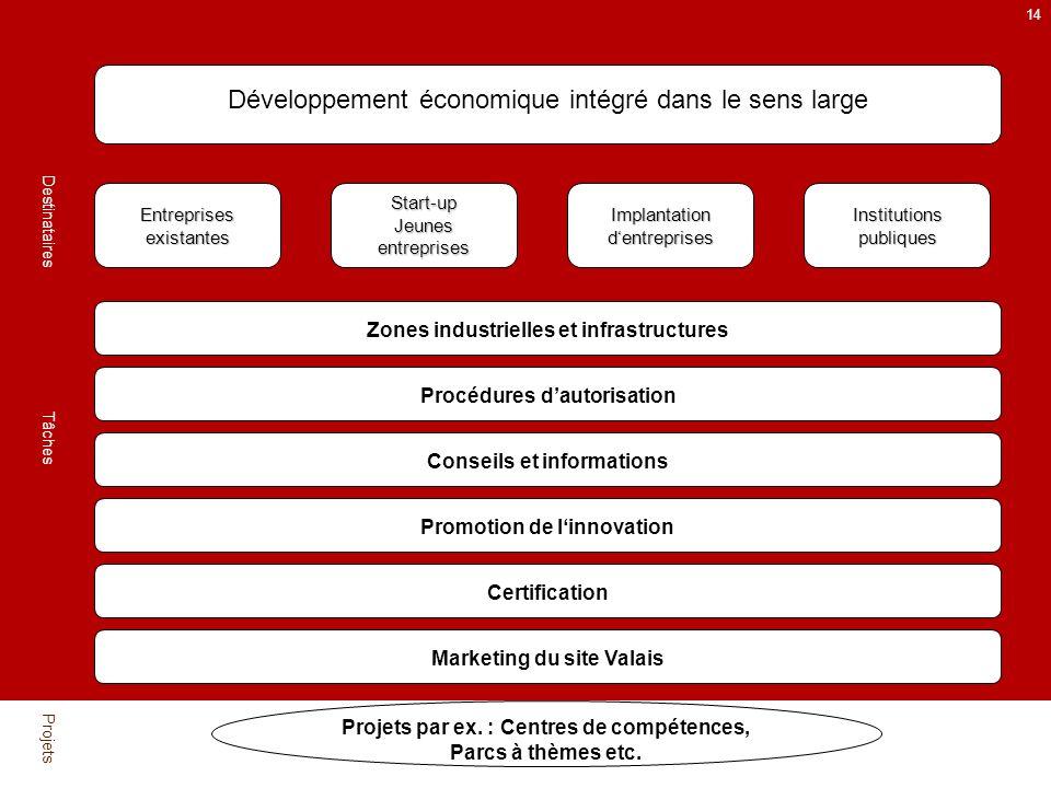 14 Projets par ex. : Centres de compétences, Parcs à thèmes etc.