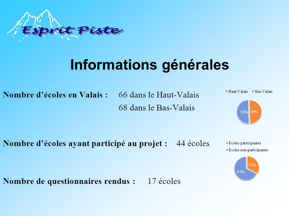 Informations générales Nombre décoles en Valais :66 dans le Haut-Valais 68 dans le Bas-Valais Nombre décoles ayant participé au projet :44 écoles Nomb